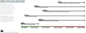 Wakeboarder Budget Wake Boat Breakdown Chart