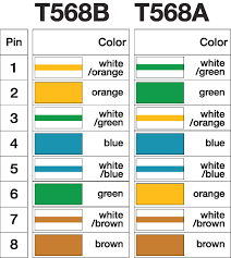 tia 568 wiring diagram wiring library wiring diagram eia tia 568b rj45 scheme cat 5e on inside ieee 568b pleasing for ieee
