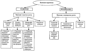 Классификация базовых стратегий