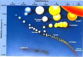 Эволюция звезд реферат эволюция звезд реферат
