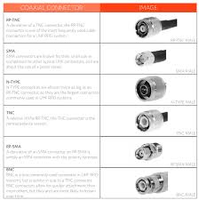 Rf Connector Identification Chart A Guide To Cables Connectors And Adapters Atlasrfidstore