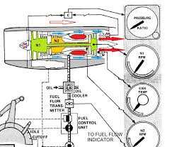 fadec wiring diagram excellent electrical wiring diagram house • cockpit design epr v s n1 indication the flying engineer automotive wiring diagrams schematic diagram