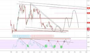 Nly Stock Price And Chart Nyse Nly Tradingview