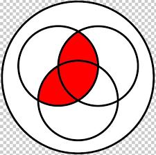 Boolean Algebra Venn Diagram Venn Diagram Euler Diagram Logical Conjunction Boolean