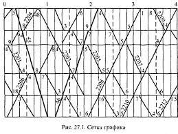 График движения поездов СЦБИСТ железнодорожный форум блоги  График движения поездов графическое изображение следования поездов на масштабной сетке на к рой движение поездов изображается прямыми наклонными линиями