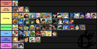 Super Smash Bros 4 Matchup Chart Larry Lurrs And Xzaxs Fox Matchup Charts Smashbros