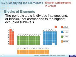 Chapter 6 The Periodic Table 6.2 Classifying the Elements - ppt ...