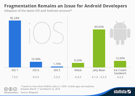 Ios Adoption Chart Chart Fragmentation Remains An Issue For Android Developers