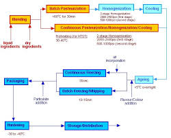 Ice Cream Manufacturing Process Flow Chart Ice Cream Production Efficiency Finder