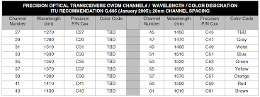 Dwdm Wavelengths Chart Precision Optical Transceivers Wdm Everything You Need To