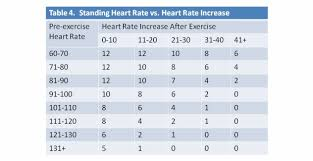 Post Exercise Heart Rate Chart How Physically Fit Are You Discovery Express