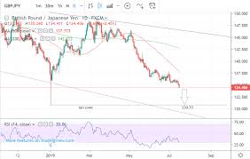 Pound Yen Rate In Sharp Decline Downtrend Forecast To