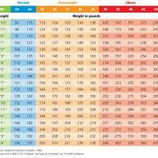 Nhs Bmi Chart For Adults Bmi Chart Nhs Archives Konoplja Co New Bmi Chart On