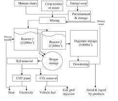 Anaerobic Digester Design Example Development Of On Farm Anaerobic Digestion Intechopen