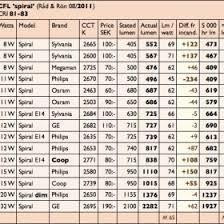 Automotive Light Bulb Lumens Chart Decoratingspecialcom