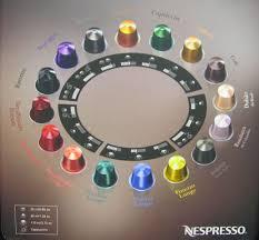 Nespresso Flavor And Aroma Capsule Selection Wheel