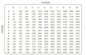 Gram Ounce Pound Conversion Chart 20 Hand Picked Conversion Chart For Grams To Ounces