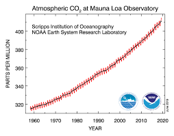 Safe Carbon Dioxide Levels Chart Atmospheric Co2 Hits Record High In May 2019 Earth Earthsky