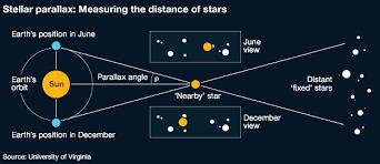 How Stellar Parallax Is Measured Socratic