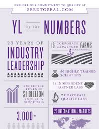 The Young Living Difference Infographic Young Living Central