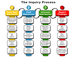 the problem solution essay mrs frazer inquiry based learning