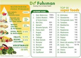 The Top 30 Superfoods Nutrient Rich