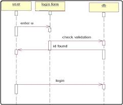 sequence and collaboration diagram for telephone directory    draw sequence diagram for login section using rational rose