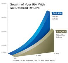 Investing In Peer To Peer Lending With An Ira Lend Academy