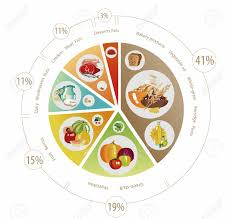 Healthy Eating Percentages Pie Chart Food Pyramid In The Form Of A Pie Chart Recommendation For A