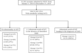 Diagnostic Contribution Of Metabolic Workup For Neonatal