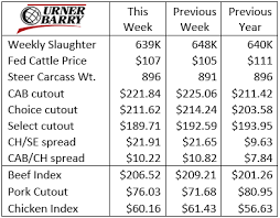 Steer Feeding Chart Cab Insider Fall Carcass Weights And Cab Trends Drovers