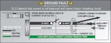 ac ground faults the boater and abyc understanding equipment ac ground faults the boater and abyc understanding equipment leakage circuit interrupters elcis and ground fault circuit interrupters gfcis to make