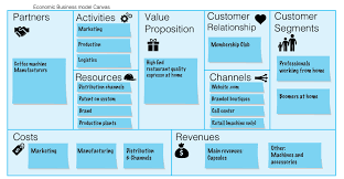 business model the triple layered business model canvas a tool to design more