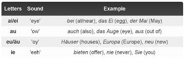 G, ch, r (though in austria the r is trilled). The Complete Beginner S Guide To German Pronunciation