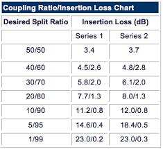 Plc Splitter Loss Chart Short Wavelength Singlemode 1x2 2x2 Fiber Optic Couplers