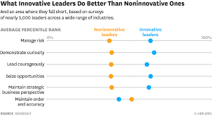 The 5 Skills That Innovative Leaders Have In Common