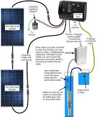 wiring diagrams for caravan solar system webtor me Solar Electric Installation Wiring Diagram wiring diagrams for caravan solar system