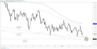 Dxy Chart Eurusd And Dollar Index Dxy Charts Again Nearing Potential