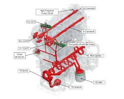 engine oil diagram wiring diagram for you • kia rio engine oil flow diagram lubrication system engine rh kirmanual com engine oil filter diagram