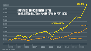Russell 3000 Index Fund Chart The Best Companies To Work For Are Beating The Market Fortune