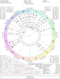 Prokerala Birth Chart Generator 12 Experienced Birth Chart Calculator New Astrology