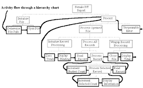 Hierarchy Chart In Programming Hierarchy Charts And Flowcharts