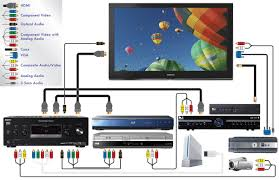 installation standard or motorized screen installation control home theater schematic