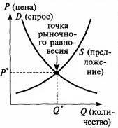 Рыночное равновесие Экономические модели равновесия Рыночное равновесие