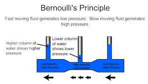 Image result for bernoulli's principle