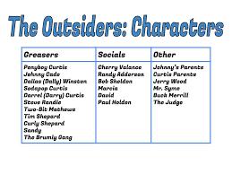 The Outsiders Mr Hudyma