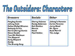 outsiders characters