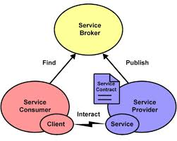 What Is Service Oriented Architecture Collections Service Oriented Architecture Soa Loan Servicing