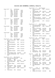 SACCSS 2005 SWIMMING CARNIVAL RESULTS