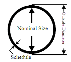 Timeless Pipe Schedule Chart Pdf Download Pipe Ka Od Nikalne
